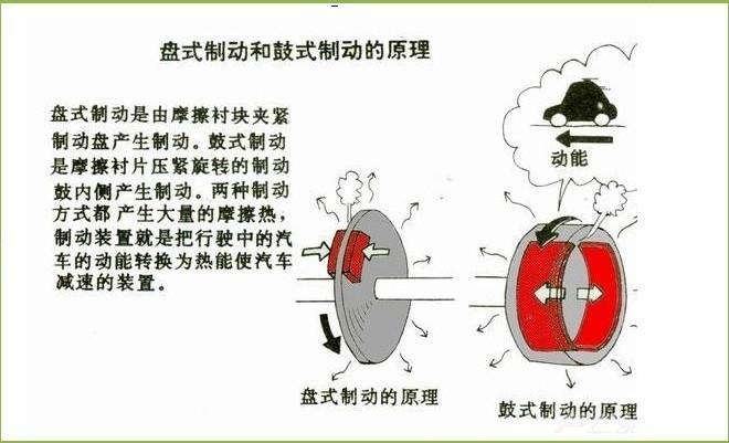 刹车系统有盘式,鼓式两种,盘式刹车又可分为盘式与通风盘式.图片